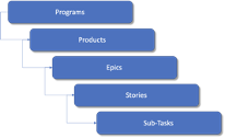Agile Planning -  Structure