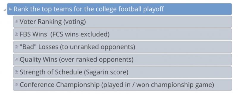 Decision Lens College Playoff Rankings Ranking Criteria Tree