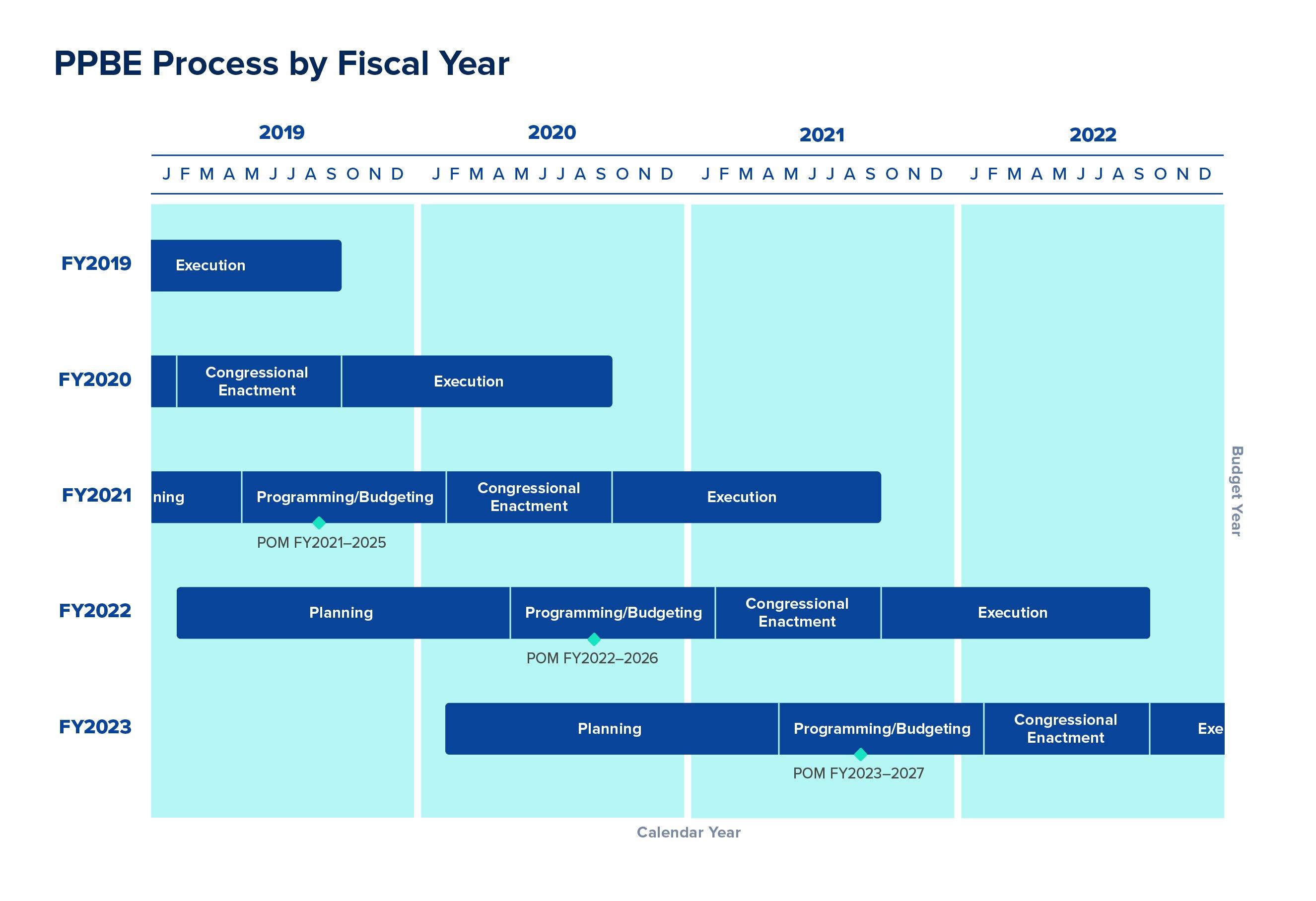 PPBE Process Timeline