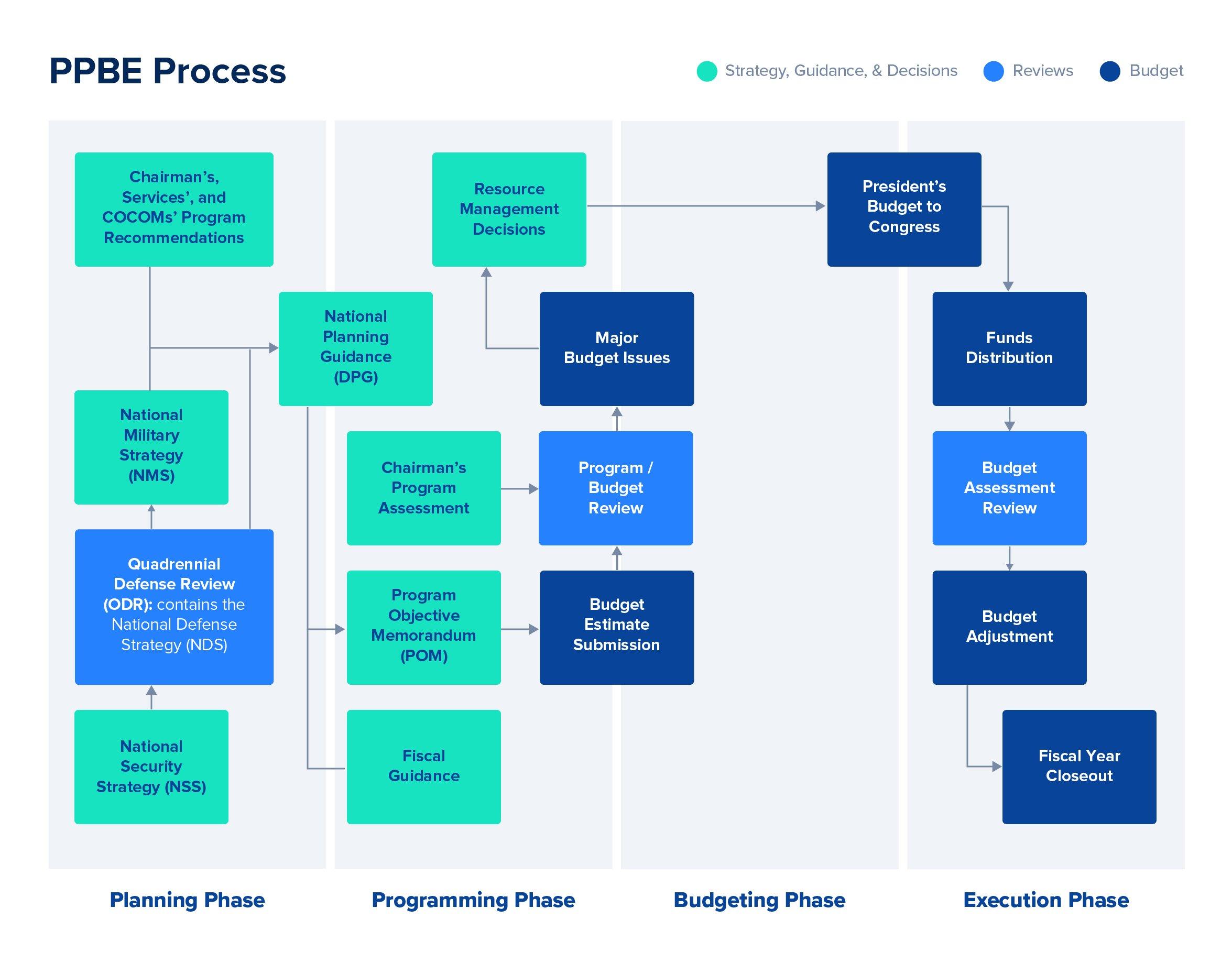 POM Process Workflow