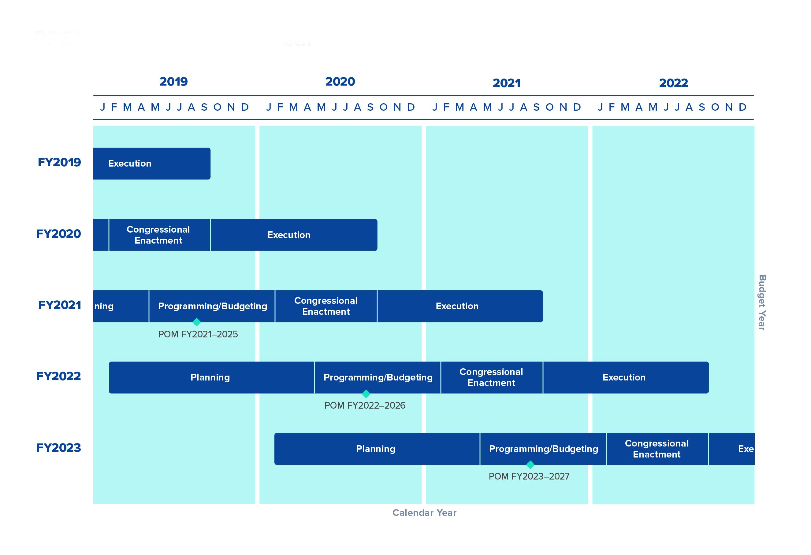 program objective memorandum process timeline